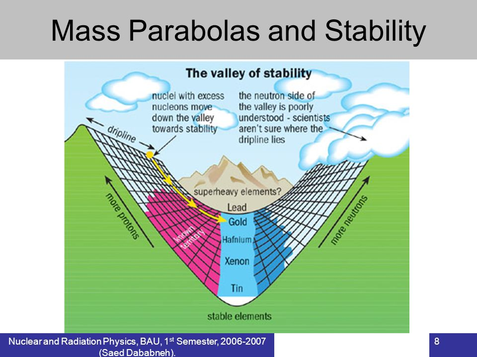 Mass Parabolas and Stability