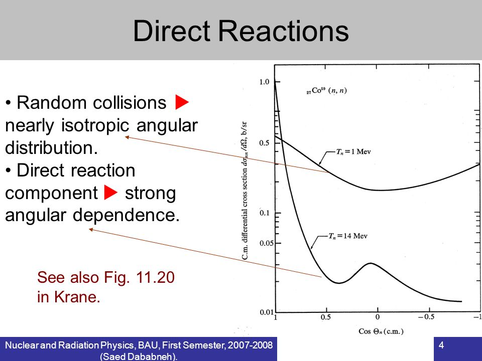 Direct Reactions Random collisions  nearly isotropic angular distribution. Direct reaction component  strong angular dependence.