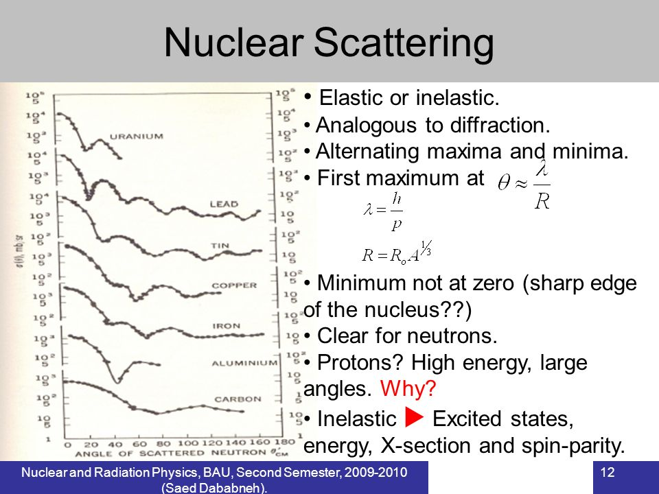 Nuclear Scattering Elastic or inelastic. Analogous to diffraction.