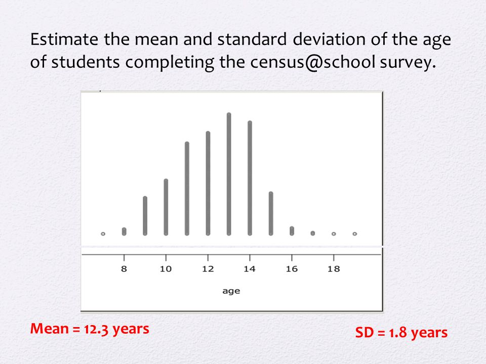 Estimate the mean and standard deviation of the age of students completing the census@school survey.