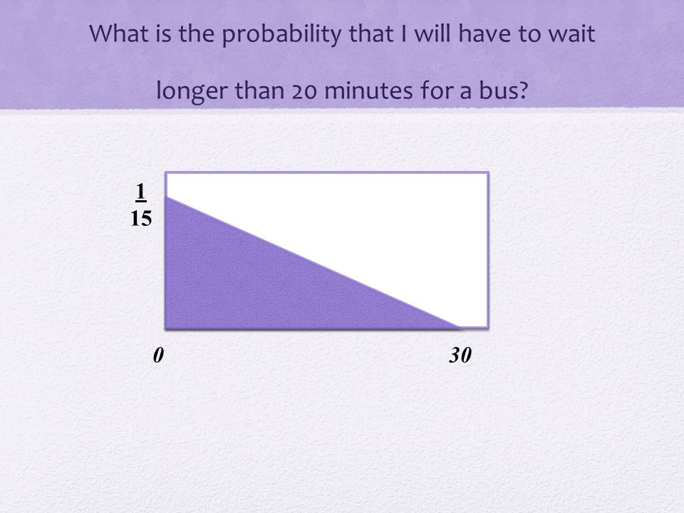 What is the probability that I will have to wait longer than 20 minutes for a bus
