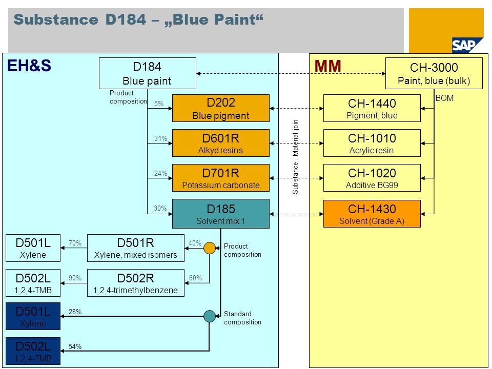 """Substance D184 – """"Blue Paint"""