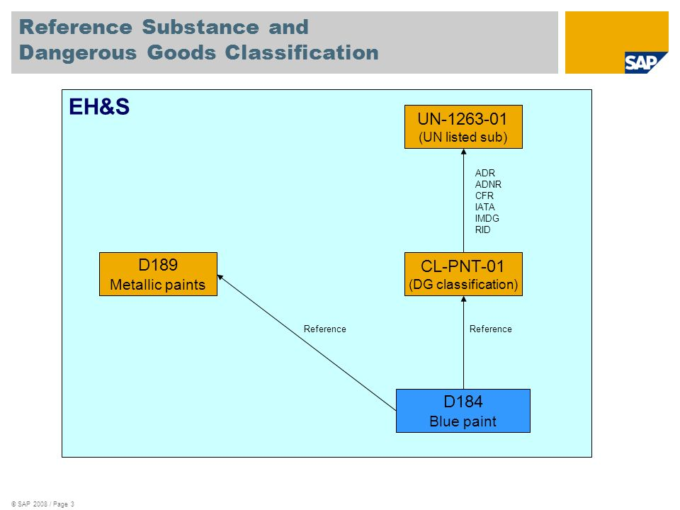 Reference Substance and Dangerous Goods Classification