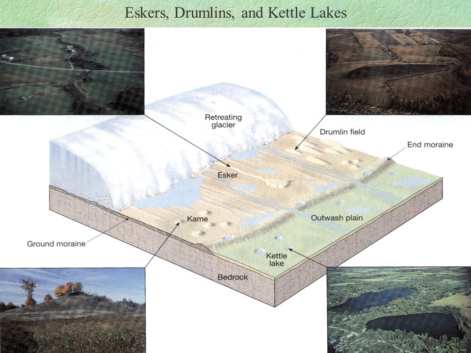Eskers, Drumlins, and Kettle Lakes