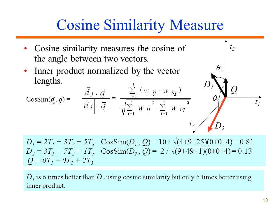 Cosine Similarity Measure