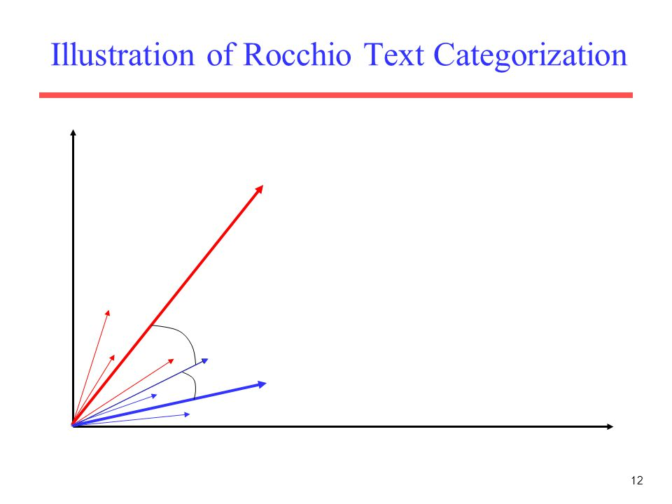 Illustration of Rocchio Text Categorization