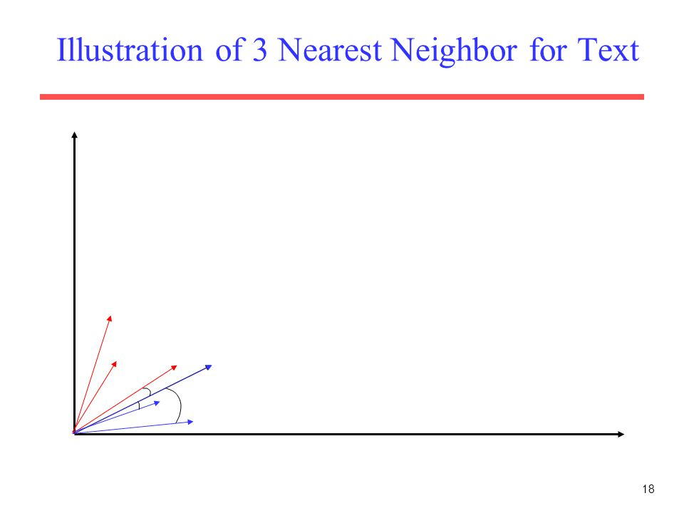 Illustration of 3 Nearest Neighbor for Text