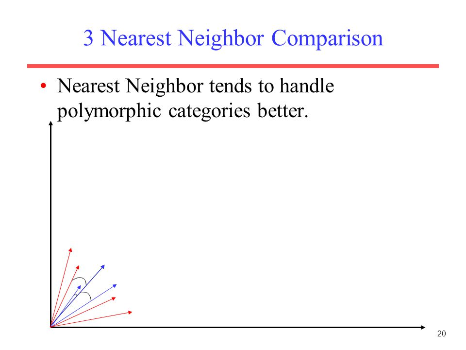 3 Nearest Neighbor Comparison