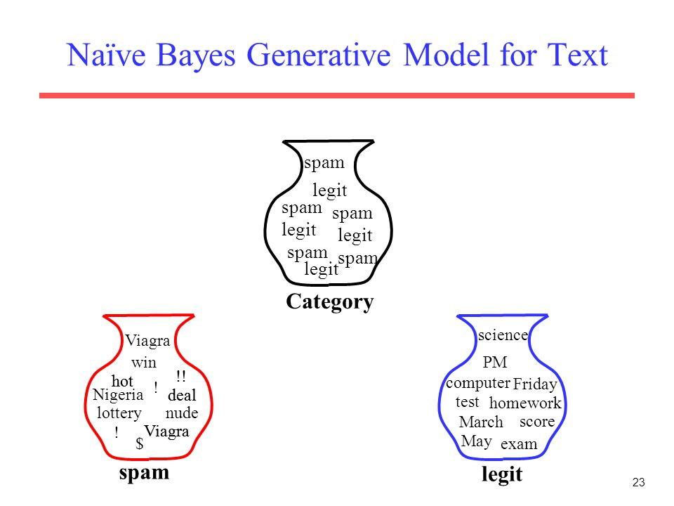 Naïve Bayes Generative Model for Text