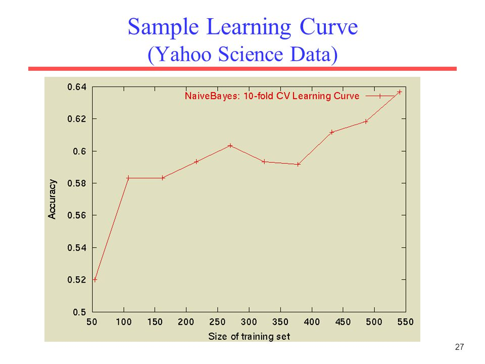 Sample Learning Curve (Yahoo Science Data)