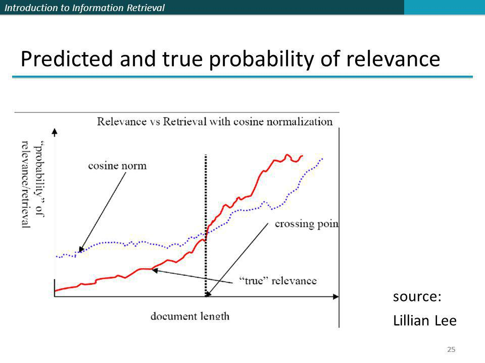 Predicted and true probability of relevance