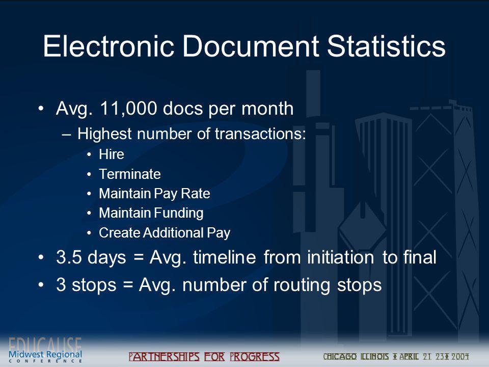 Electronic Document Statistics