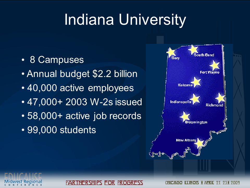 Indiana University 8 Campuses Annual budget $2.2 billion