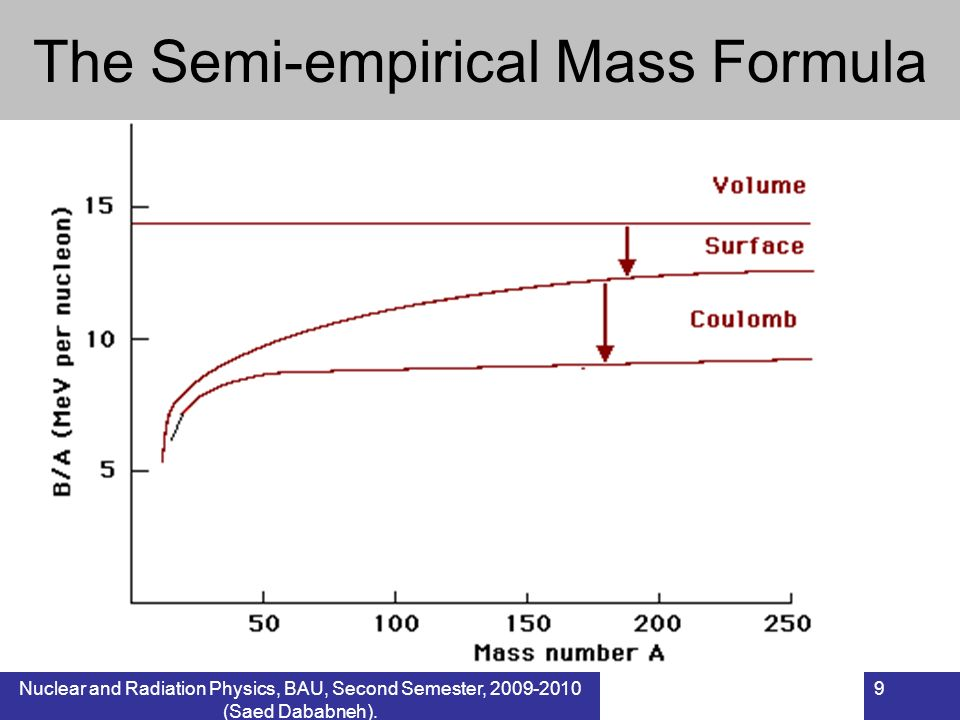The Semi-empirical Mass Formula