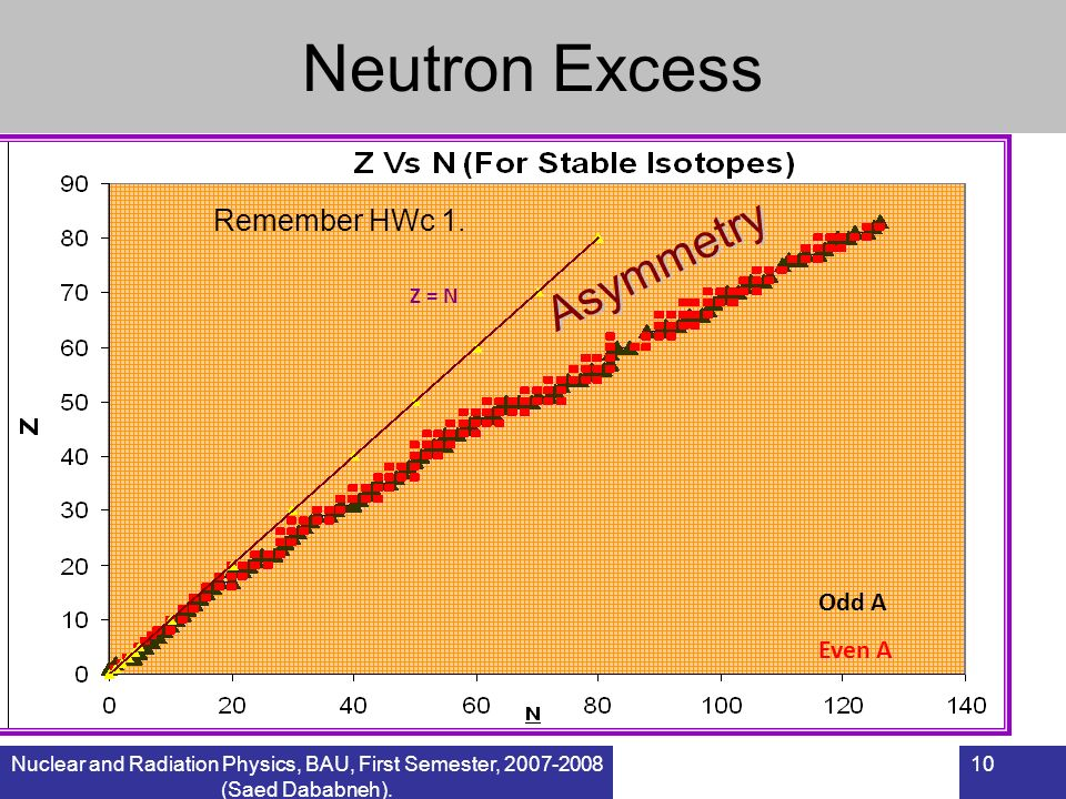 Neutron Excess Asymmetry Remember HWc 1. Odd A Even A Z = N