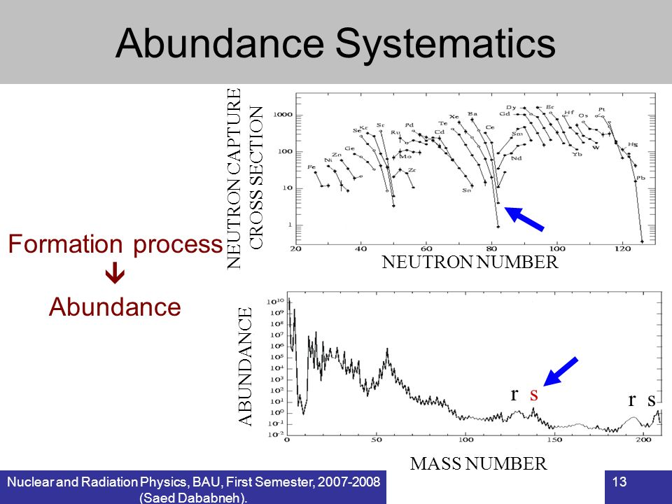 Abundance Systematics