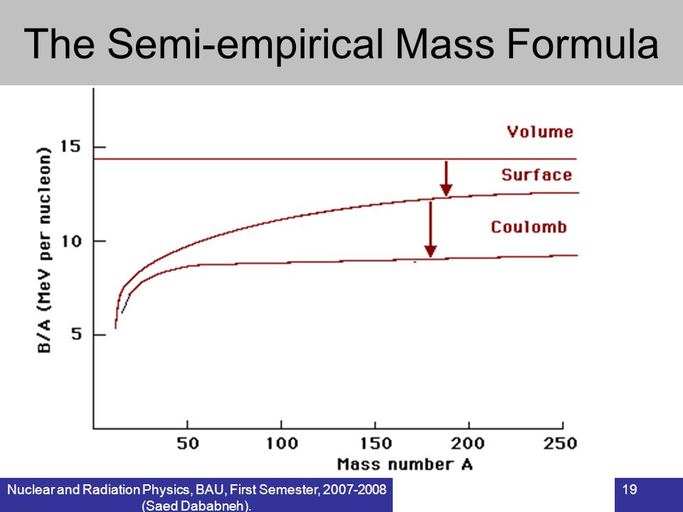 The Semi-empirical Mass Formula