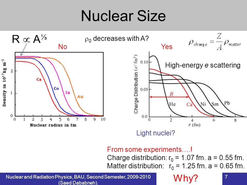 Nuclear Size Why R  A⅓ 0 decreases with A No Yes