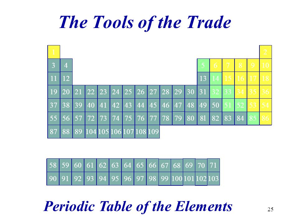 The Tools of the Trade Periodic Table of the Elements Ag Na Li Fr Cs