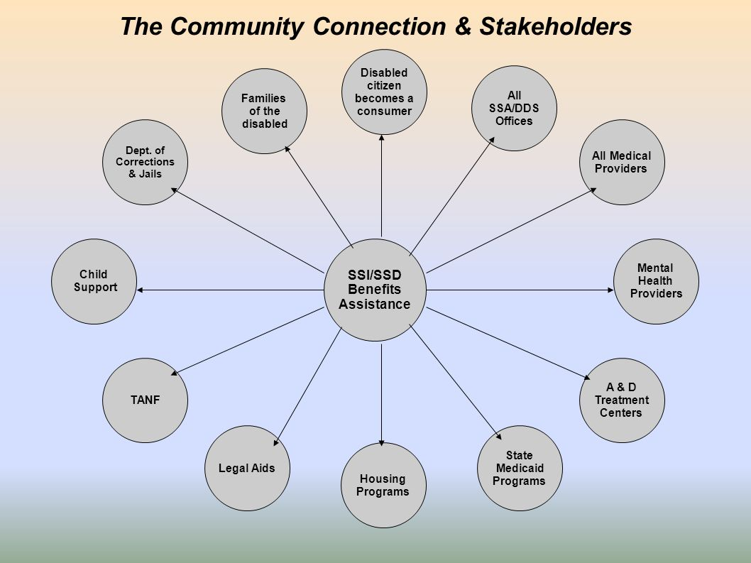 The Community Connection & Stakeholders