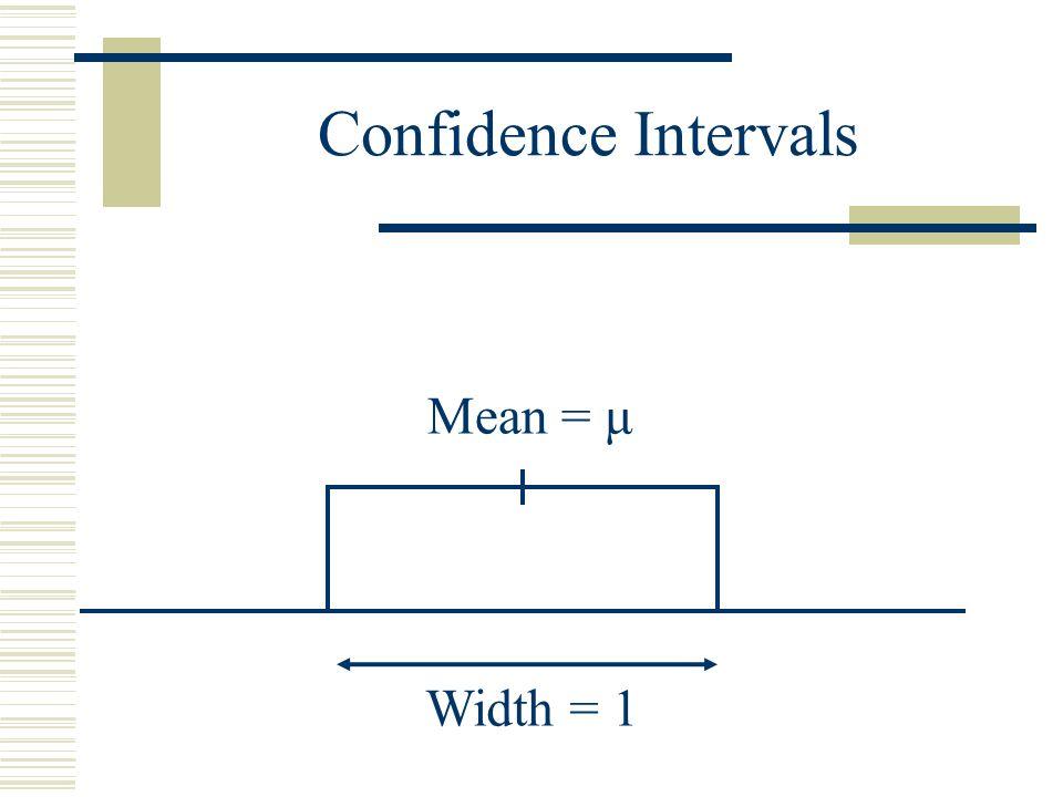 Confidence Intervals Width = 1 Mean = μ