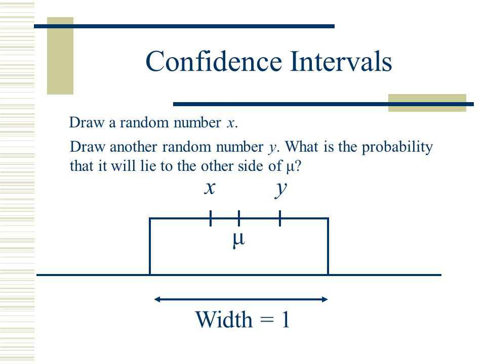 Confidence Intervals x y μ Width = 1 Draw a random number x.