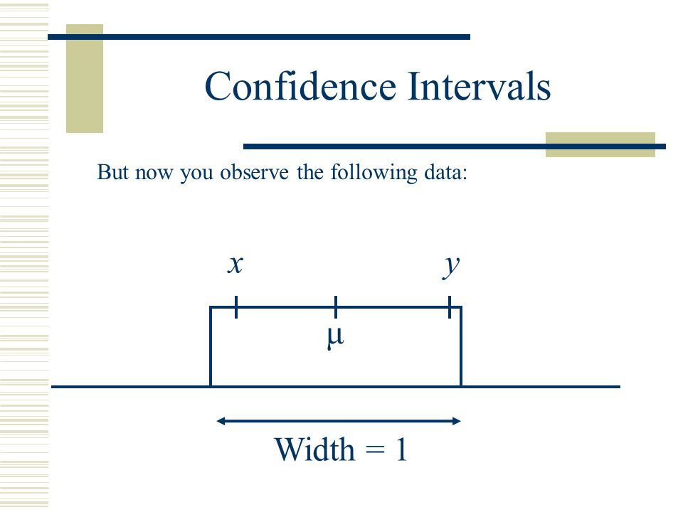 Confidence Intervals x y μ Width = 1