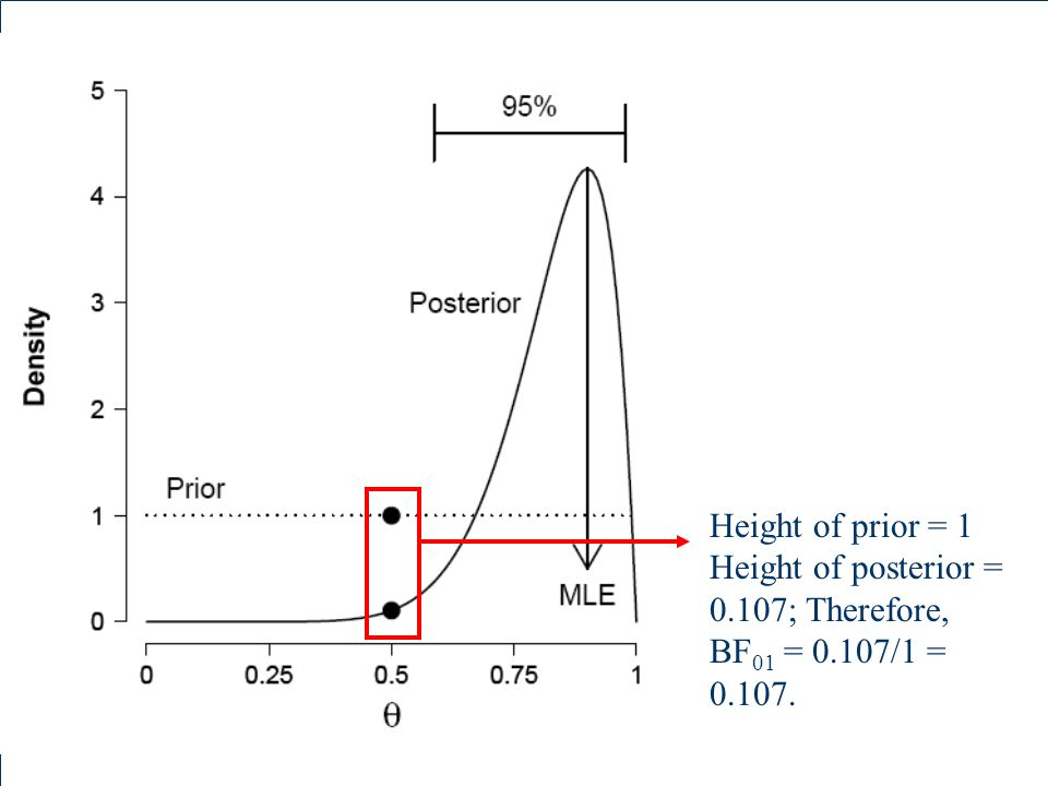 Height of prior = 1 Height of posterior = 0.107; Therefore, BF01 = 0.107/1 = 0.107.