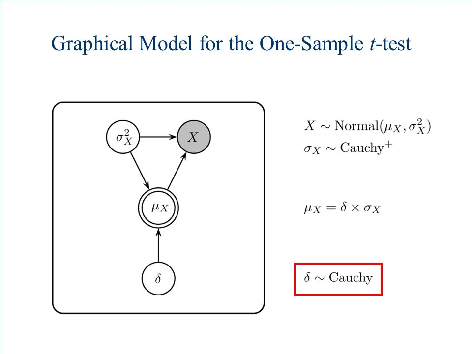 Graphical Model for the One-Sample t-test