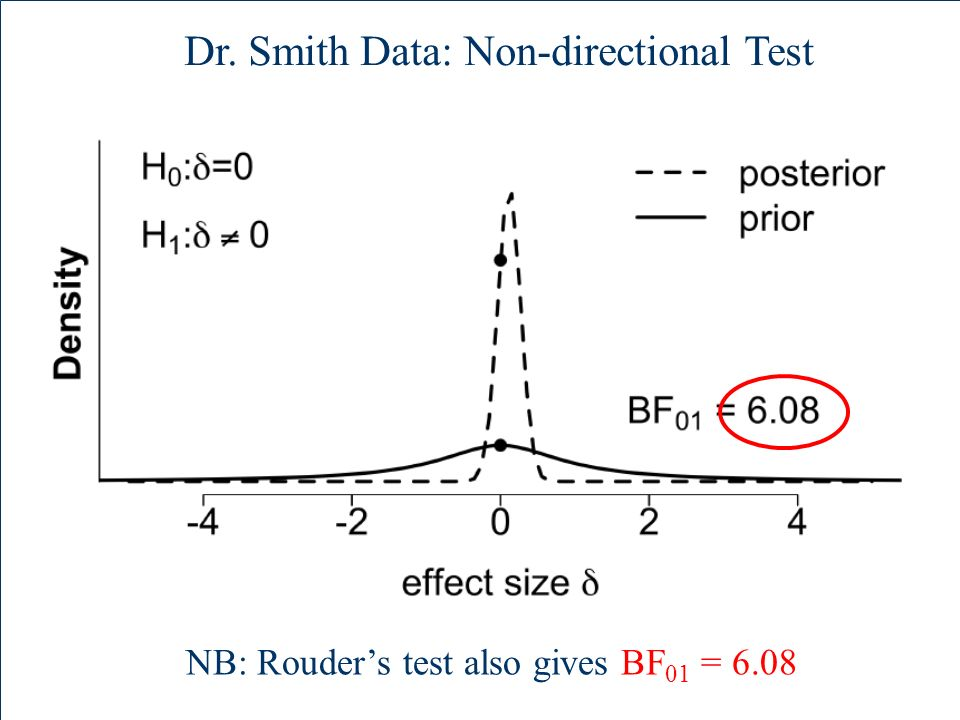 Dr. Smith Data: Non-directional Test