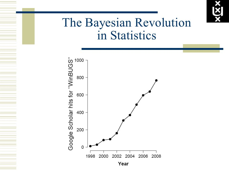The Bayesian Revolution in Statistics