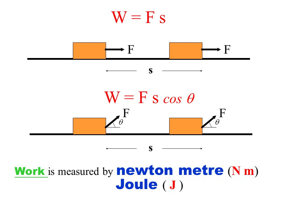 W = F s W = F s cos  Joule ( J ) F F F F s s