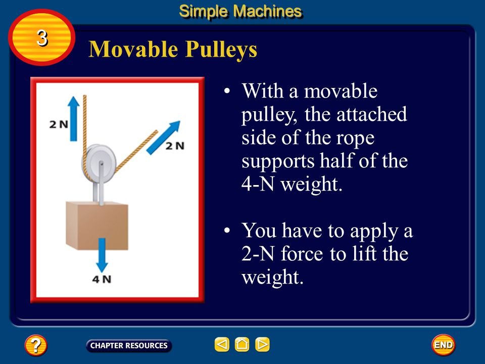 Simple Machines 3. Movable Pulleys. With a movable pulley, the attached side of the rope supports half of the 4-N weight.
