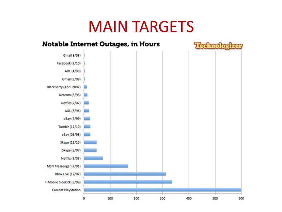 Main Targets