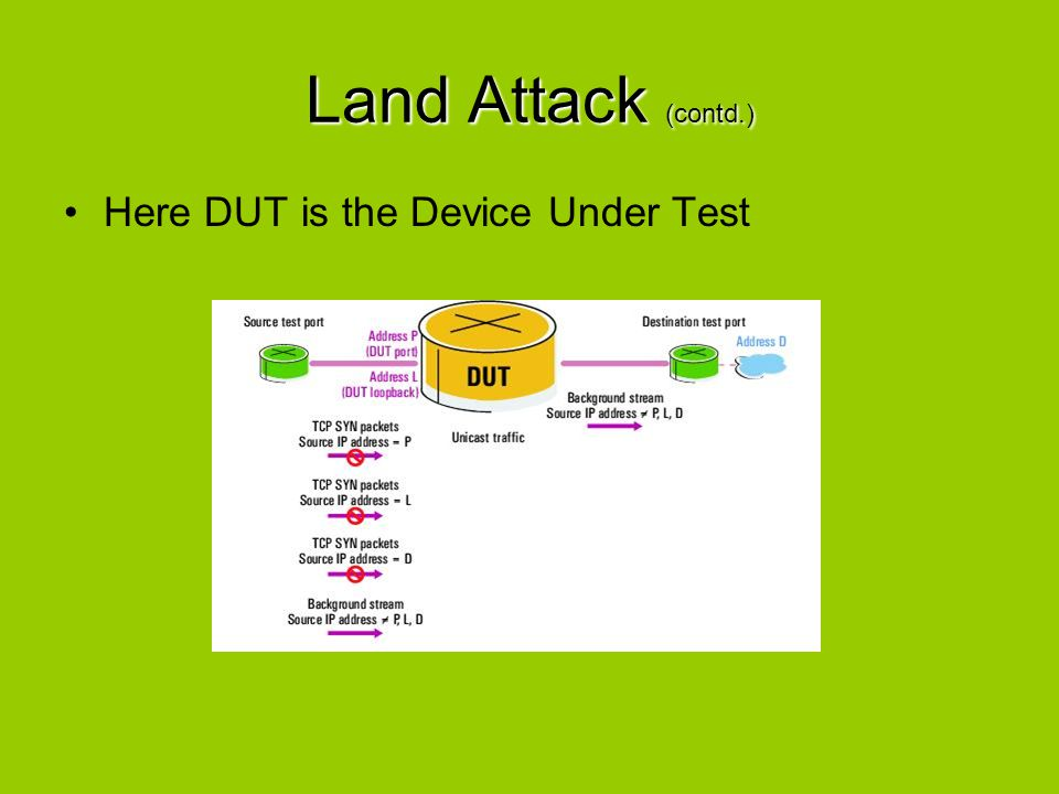 Land Attack (contd.) Here DUT is the Device Under Test