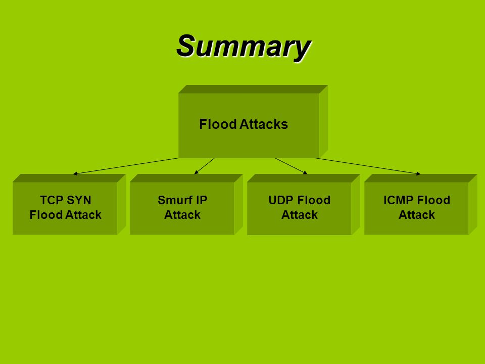 Summary Flood Attacks TCP SYN Flood Attack Smurf IP Attack