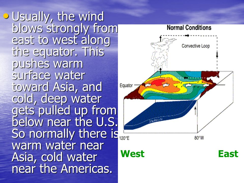 Usually, the wind blows strongly from east to west along the equator