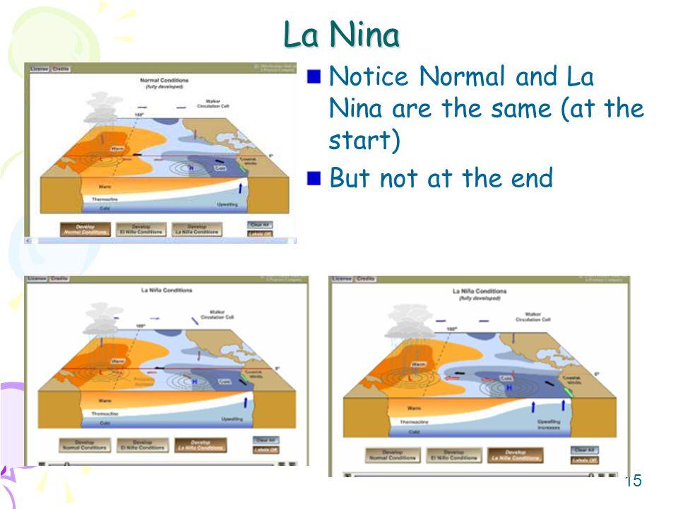 La Nina Notice Normal and La Nina are the same (at the start)