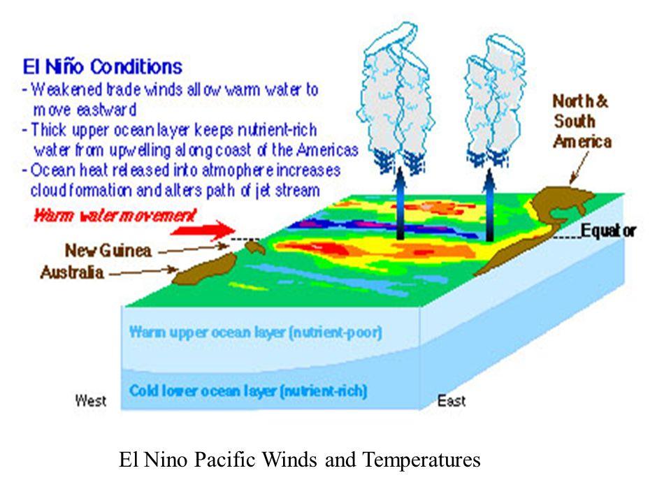 El Nino Pacific Winds and Temperatures