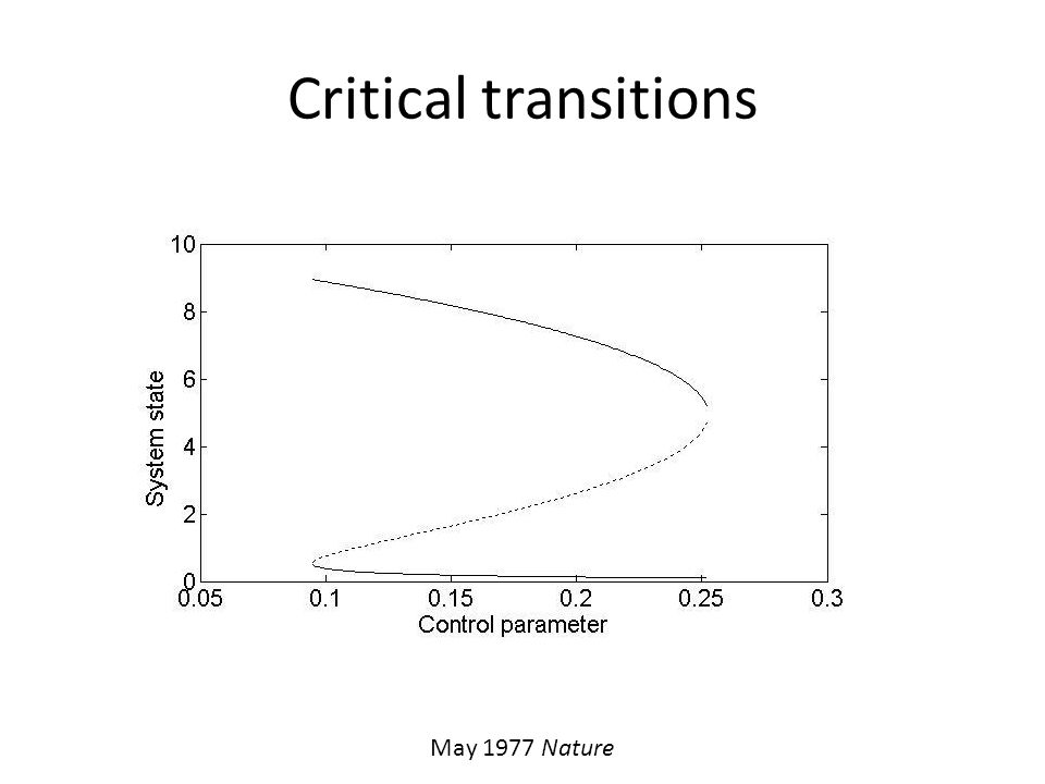 Critical transitions May 1977 Nature