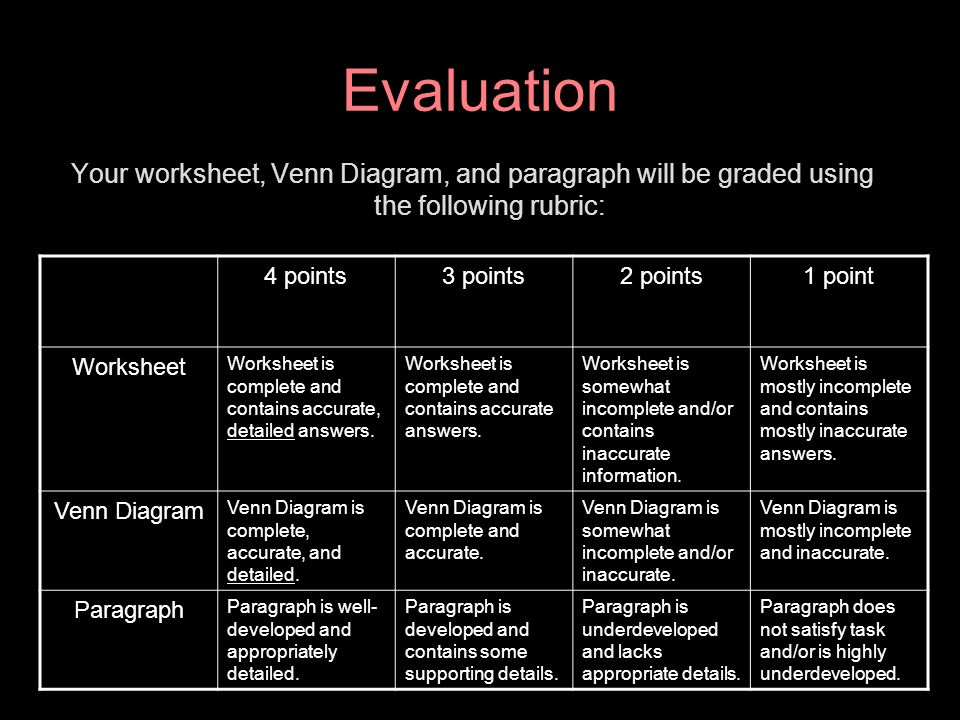 EvaluationYour worksheet, Venn Diagram, and paragraph will be graded using the following rubric: 4 points.