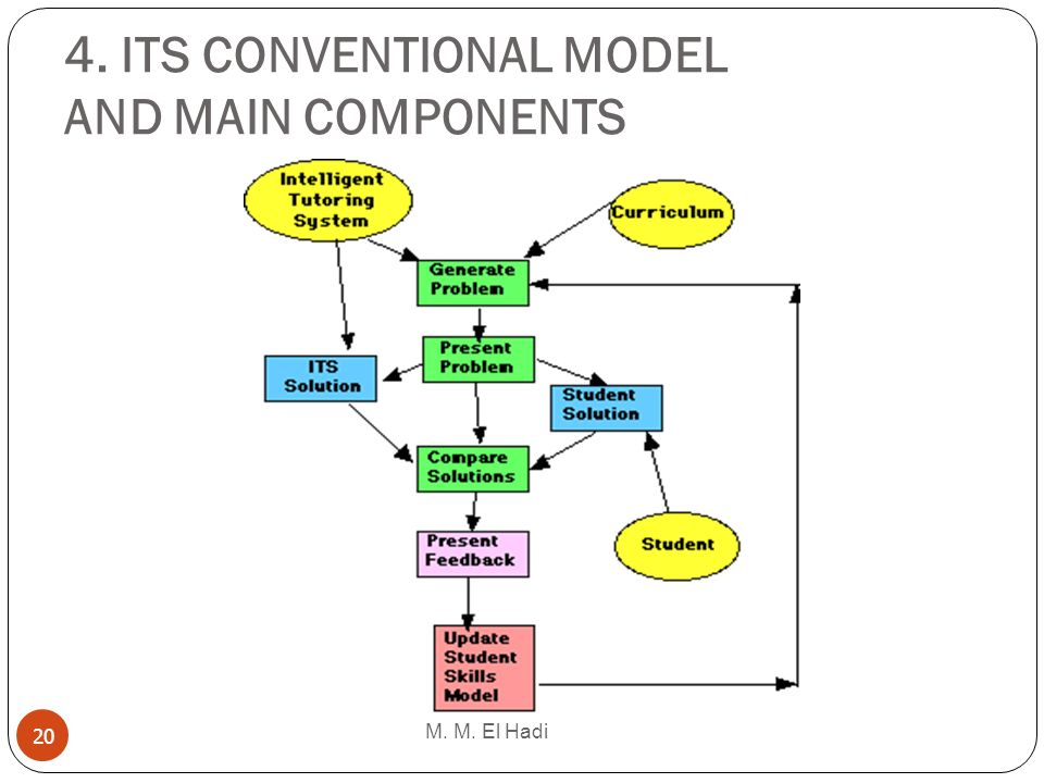 4. ITS CONVENTIONAL MODEL AND MAIN COMPONENTS