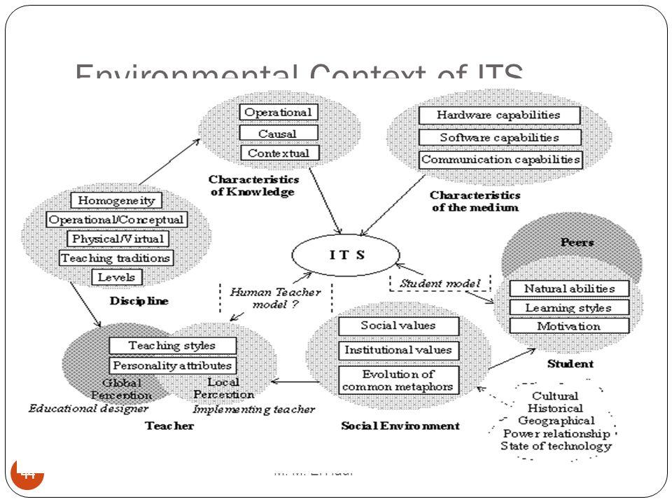 Environmental Context of ITS