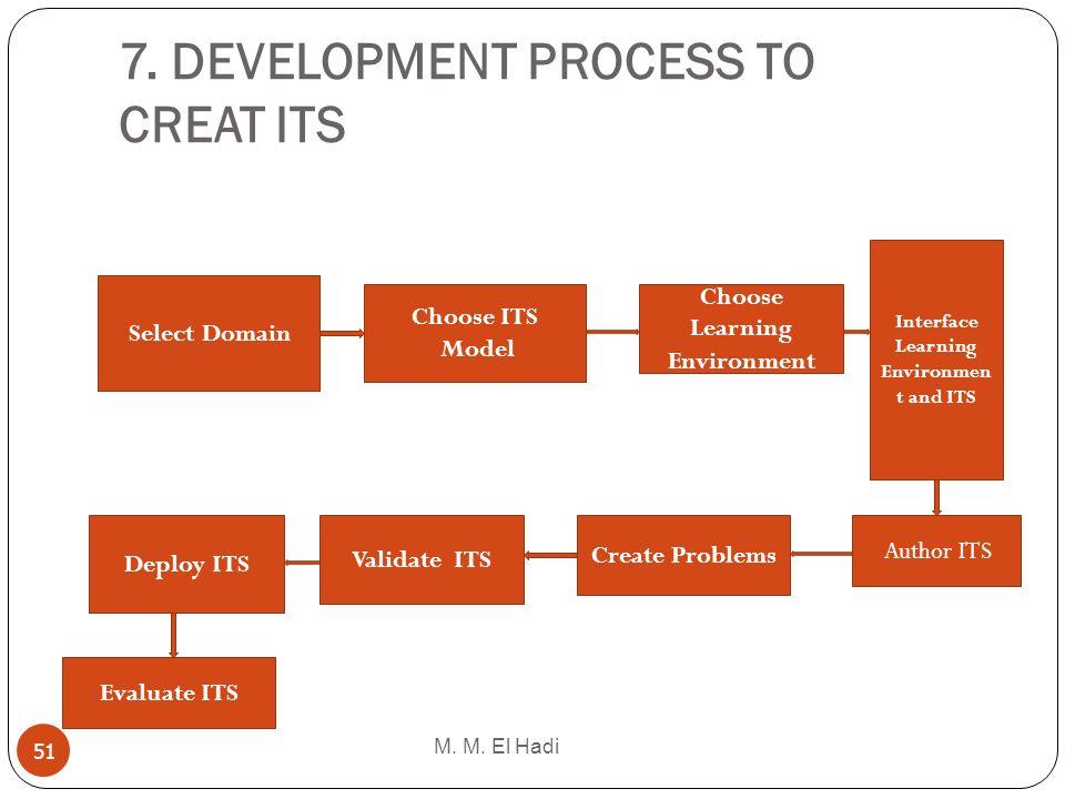 7. DEVELOPMENT PROCESS TO CREAT ITS