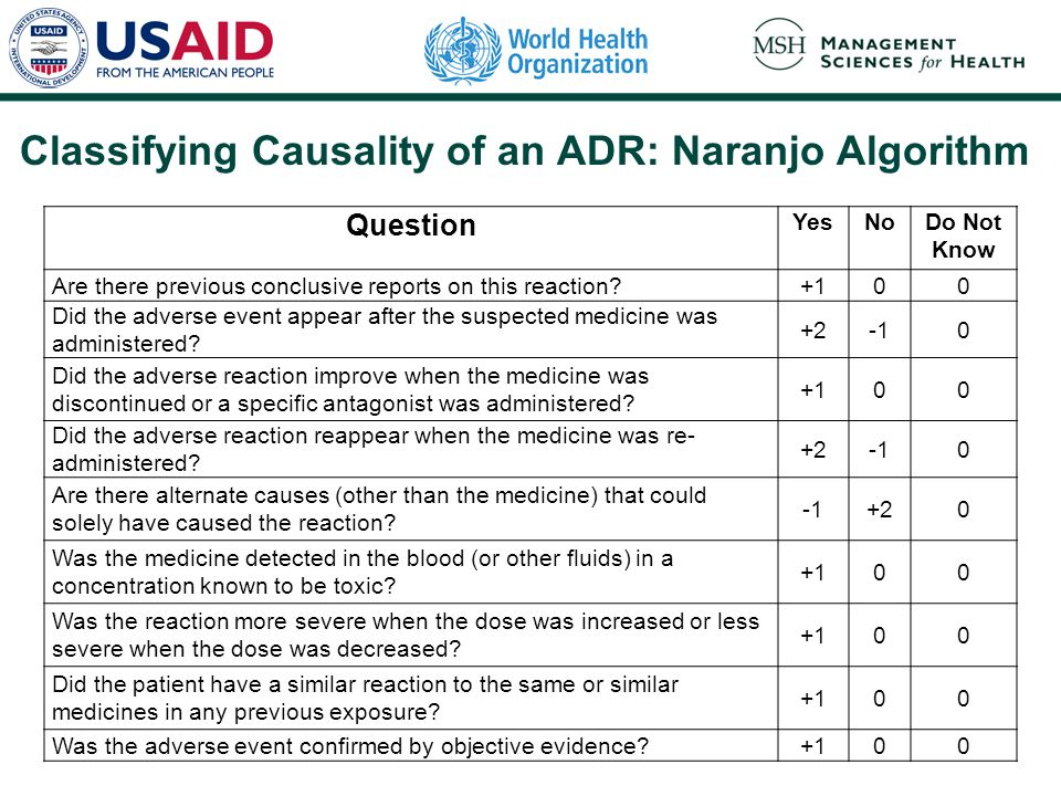 Classifying Causality of an ADR: Naranjo Algorithm