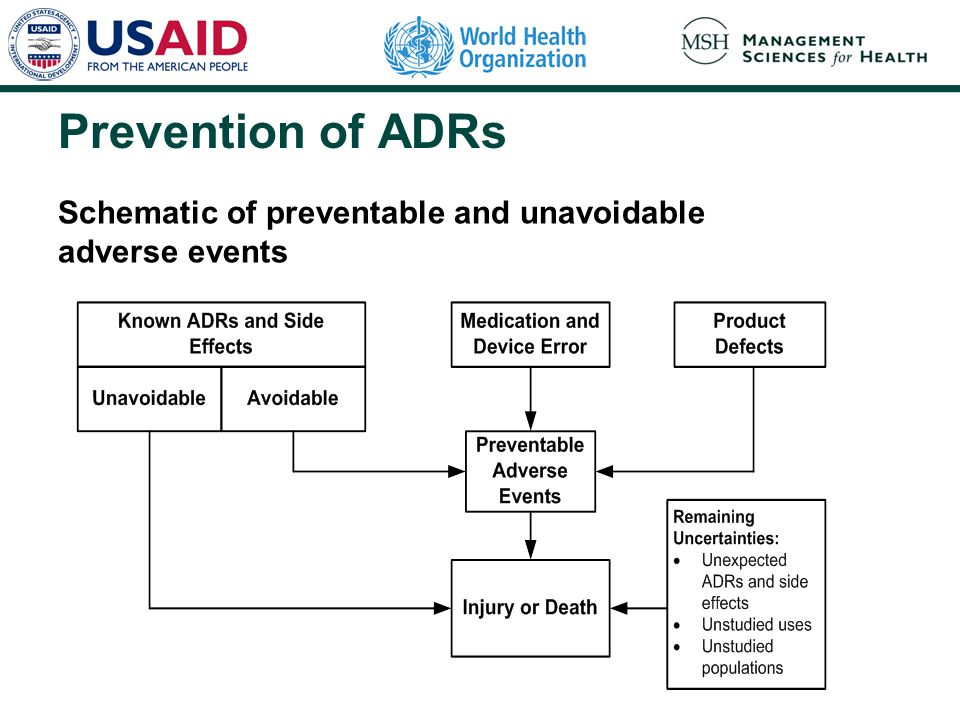 Prevention of ADRs Schematic of preventable and unavoidable adverse events