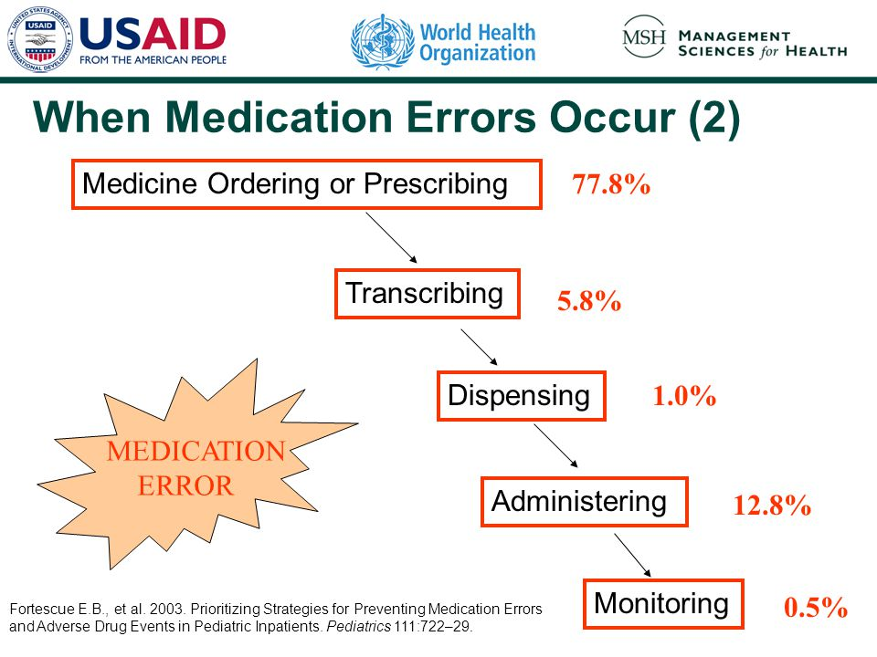 When Medication Errors Occur (2)