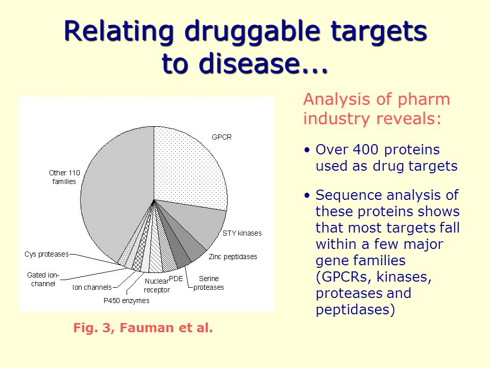Relating druggable targets to disease...