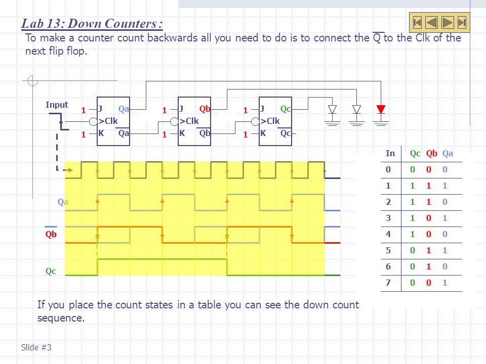 Lab 13: Down Counters : To make a counter count backwards all you need to do is to connect the Q to the Clk of the next flip flop.