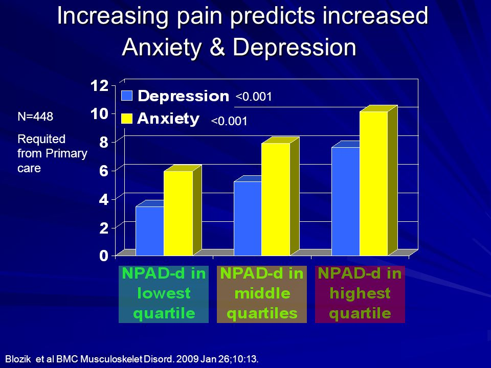 Increasing pain predicts increased Anxiety & Depression